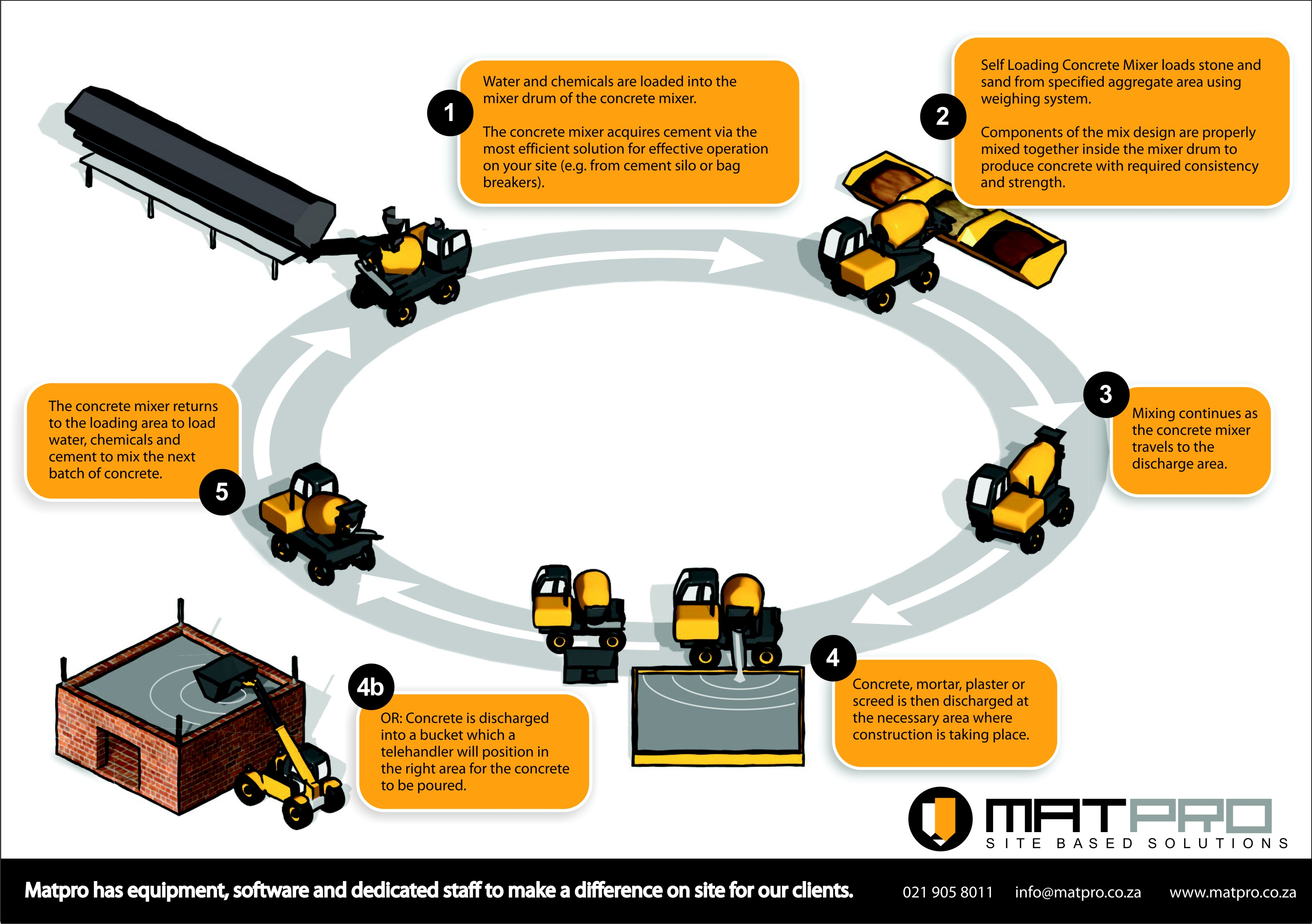 Matpro Site Based Solutions Process